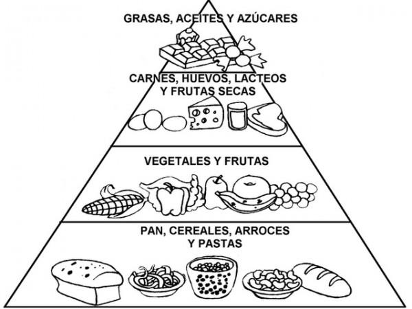 Pir mides de alimentos saludables para imprimir y colorear - Piramide alimenticia para colorear ...